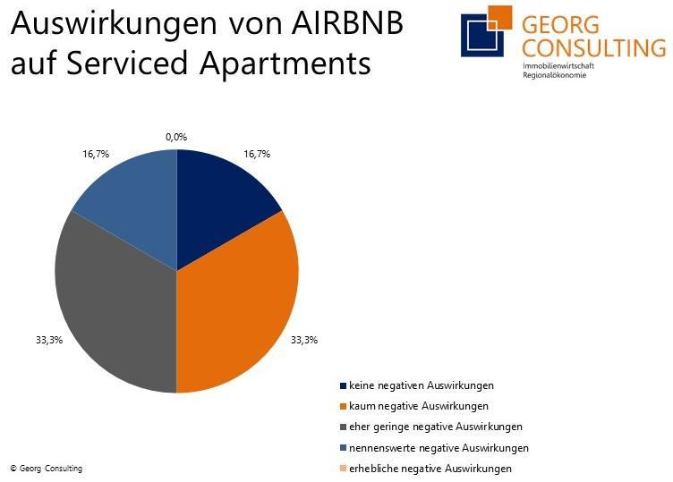 Wer nutzt ein Serviced Apartment