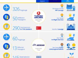 Lufthansa, Swiss und Austrian in den Top 10