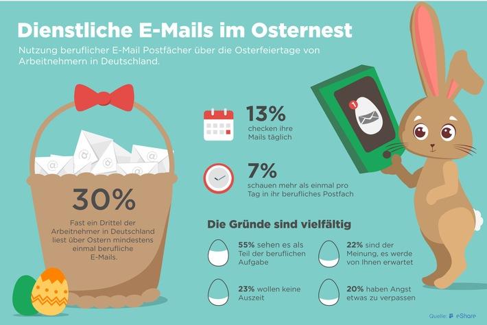 Ein Drittel der deutschen Arbeitnehmer ist an Ostern online