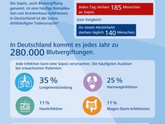 Welthändehygienetag nimmt die dritthäufigste Todesursache der Deutschen ins Visier