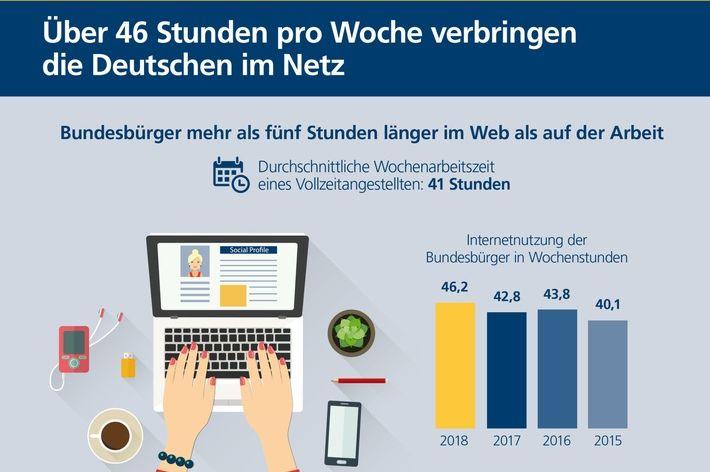 Digitalstudie 2018: Deutsche pro Woche fünf Stunden länger online als im Office