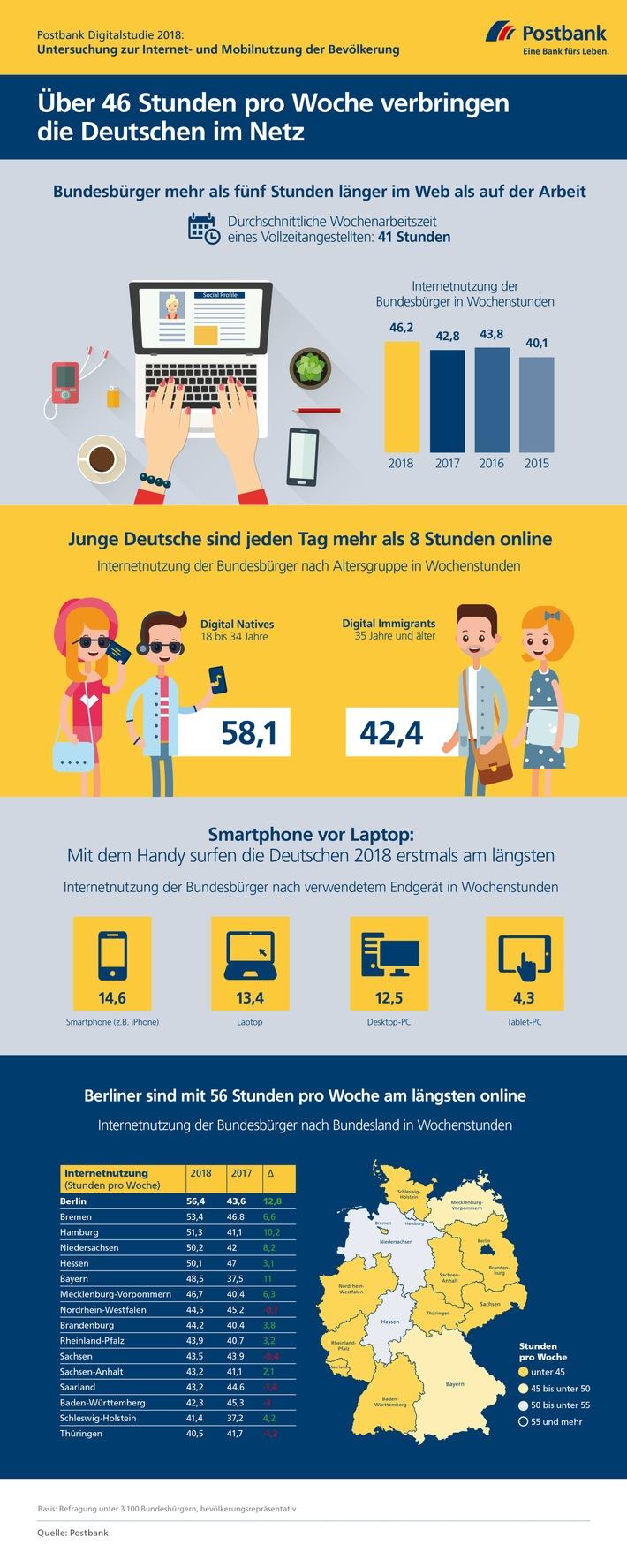 Bundesbürger im Schnitt 46,2 Stunden pro Woche online