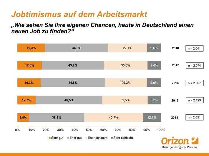 """Die """"Jobtimismus-Quote"""" im Jahresvergleich 2014 bis 2018"""
