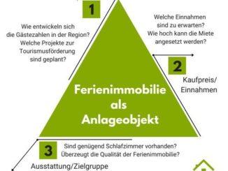 Erfolgsfaktoren Ferienimmobilienkauf DFV