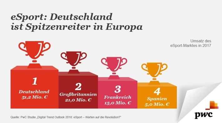 Virtueller eSport wächst gewaltig und revolutioniert die deutsche Sportszene