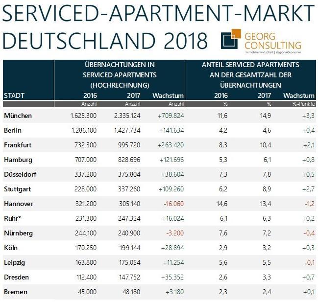 Serviced Apartments ein aufstrebendes Marktsegment im Gastgewerbe