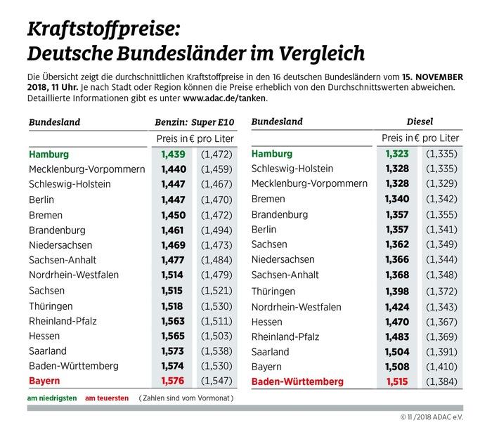 Baden-Württemberger zahlen für Diesel 19 Cent mehr
