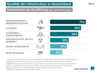 Qualität der Infrastruktur in Deutschland