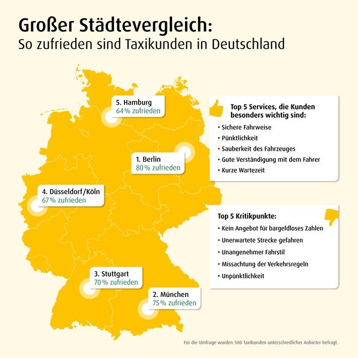 So zufrieden sind Deutschlands Taxikunden