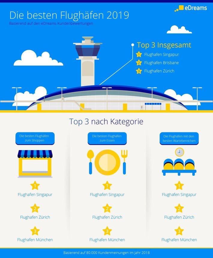 Flughafen Ranking