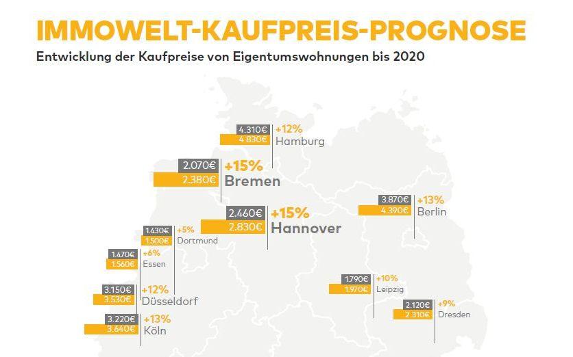 Immobilienpreis-Prognose: Anstieg bis Ende 2020 um weitere 1000€ je qm2 erwartet