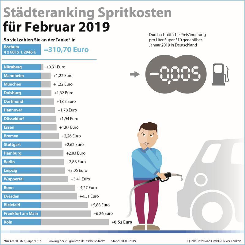 Städteranking Spritkosten Februar 2019
