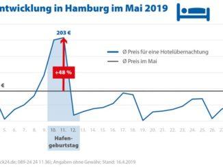 Hafengeburtstag, Reitturnier und Elbjazz lassen Hotelpreise in Hamburg steigen
