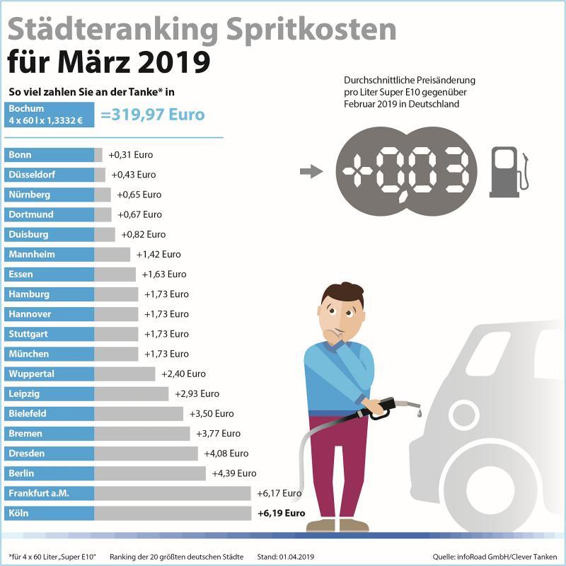 Städteranking Spritkosten März 2019