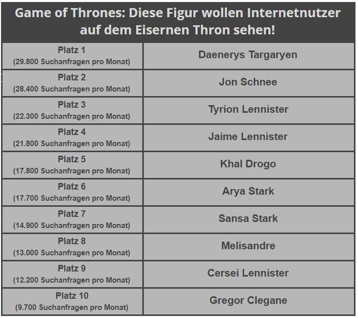 game-of-thrones-beliebtester-charakter-tabelle (002)