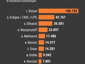 Für diese Kraftstoffe interessieren sich die Deutschen
