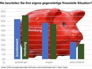 Noch nie wurde die finanzielle Situation der Deutschen und der Hamburger so gut eingeschätzt, wie in diesem Jahr.