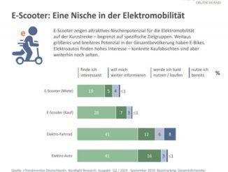 Trendmonitor Deutschland: Verbraucherinteresse an E-Scootern / E-Bikes / E-Cars