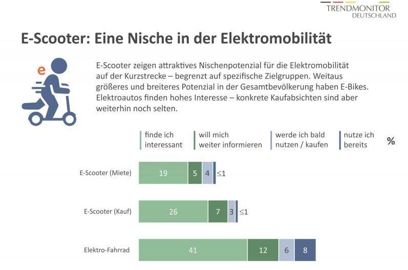Trendmonitor-Deutschland Medienmagazin Zukunft