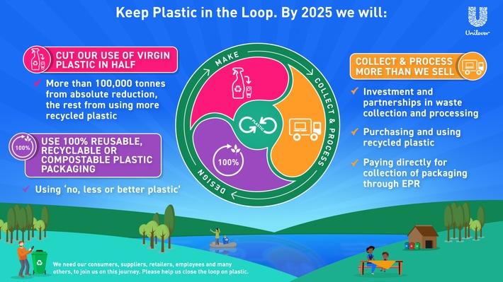 Unilever will 100.000 Tonnen Neuplastik bei Verpackungen einsparen