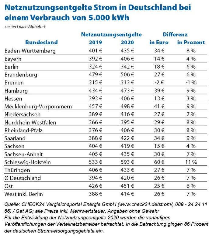 Zusätzliche Belastung von 26 Euro für Musterhaushalt (5.000 kWh Verbrauch p. a.)