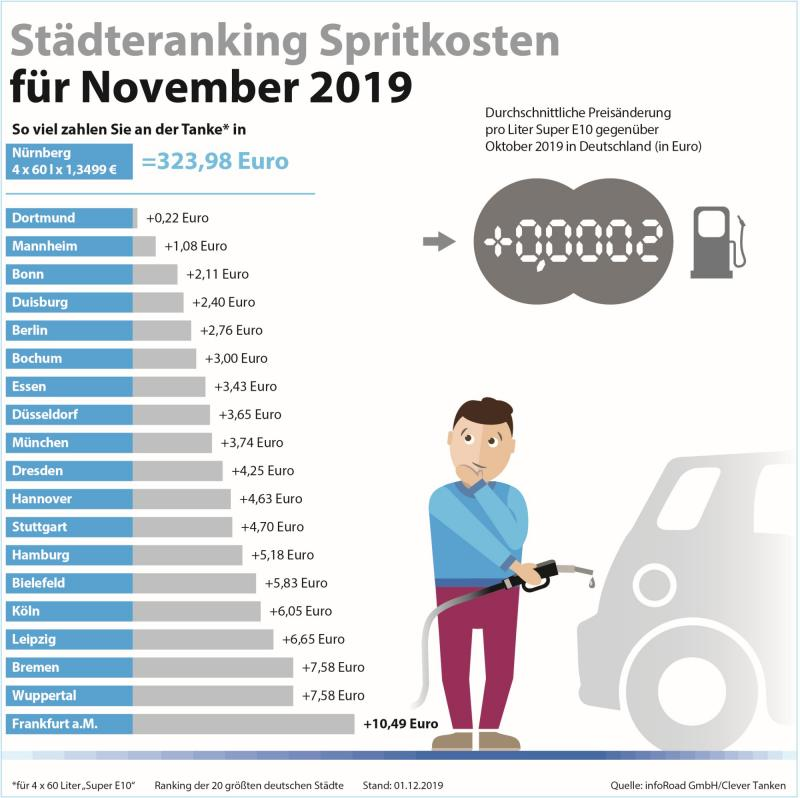 (c) infoRoad GmbH / Clever Tanken