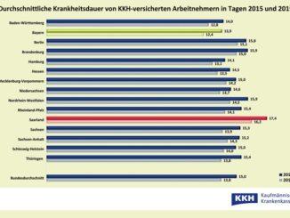 AU-Daten 2019 Krankheitsdauer / KKH