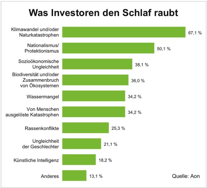 Klimawandel und wachsender Nationalismus/Protektionismus sind für institutionelle Investoren weltweit die größten Risikofaktoren.