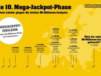 Es sind die heiß ersehnten Wochen bei Eurojackpot