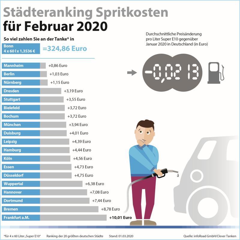 Städteranking Spritkosten für Februar 2020. (c) infoRoad GmbH / Clever Tanken