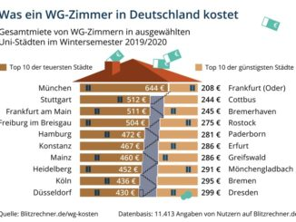 Was ein WG-Zimmer in Deutschland kostet
