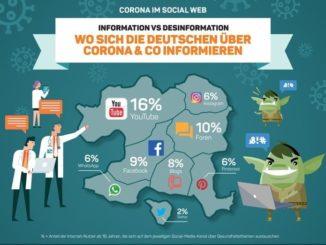 Corona im Social Web