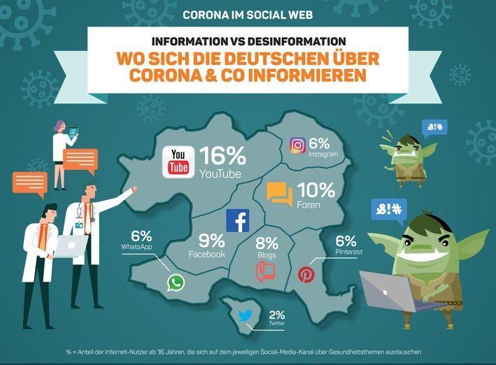 Social Media im Coronawahn: Wo sich die Deutschen Infos über Covid-19 holen