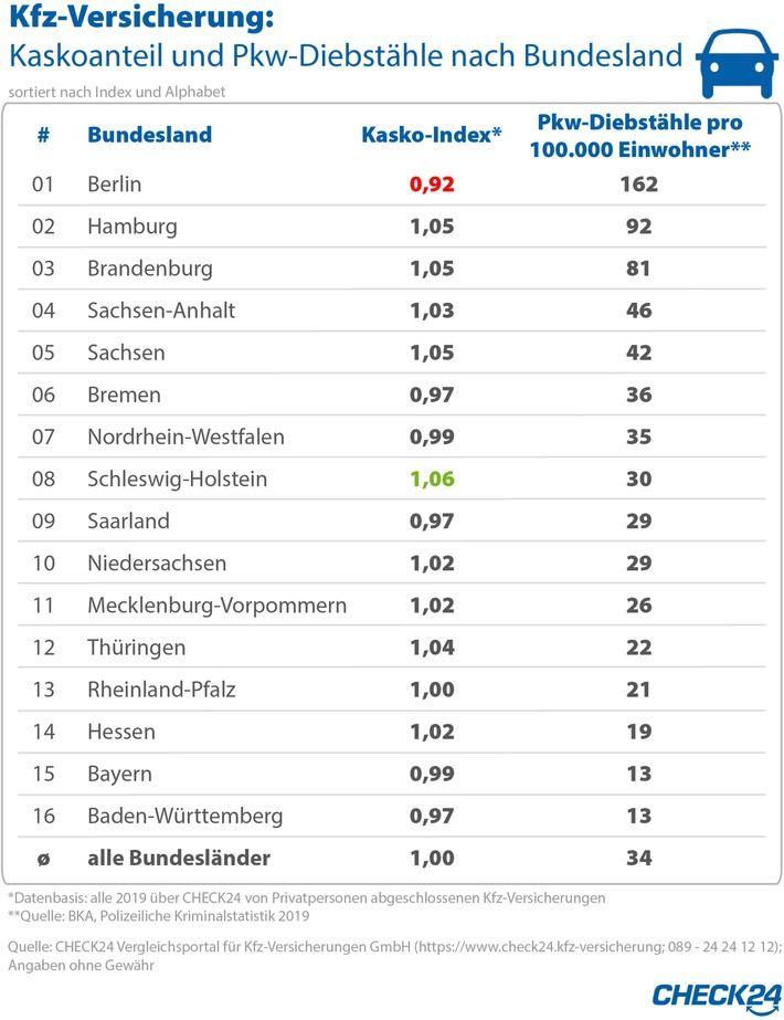 CHECK24 Vergleichsportal für Kfz-Versicherungen GmbH