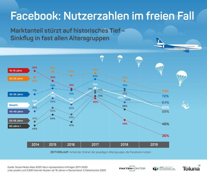 Facebook: Nutzerzahlen im freien Fall / Marktanteil stürzt auf historisches Tief