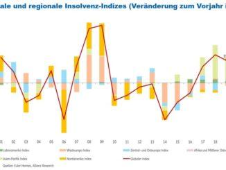 Entwicklung weltweite Insolvenzen