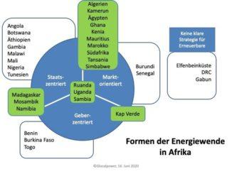 Formen der Energiewende in Afrika / Glocalpower.