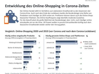 Wie die Verbraucher in Corona-Zeiten shoppen
