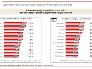 Ausgewählte Preisentwicklungen in Orten im Hamburger Umland - Januar 2020 bis Juli 2020