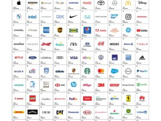 Interbrand's Best Global Brands 2020