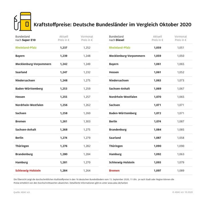 Rheinland-Pfalz bei Benzin und Diesel am günstigsten