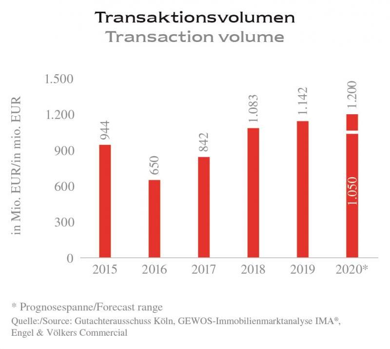 Zinshauspreise auf dem Niveau von Hamburg und Berlin