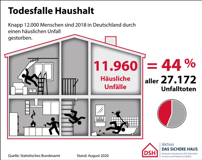 Fast 12.000 Tote durch Haushaltsunfälle