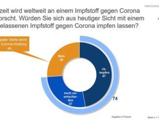 Ergebnisse einer repräsentativen Bevölkerungsumfrage