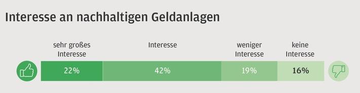 Das Interesse der Deutschen an nachhaltigen Geldanlagen steigt