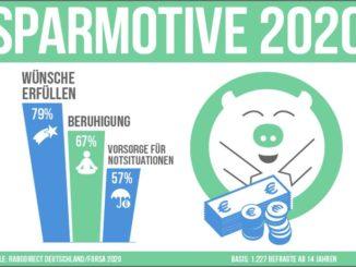 Warum 83 % der Bundesbürger*innen weiterhin fleißig sparen