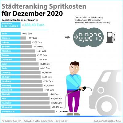 Clever Tanken: Dezember markiert Abschied von günstigen Kraftstoffpreisen