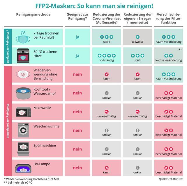 FFP2-Mundschutz