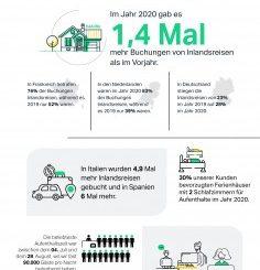 steigende Zahlen bei der Buchung von Ferienhäusern und bei Inlandsreisen