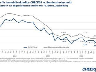 Vergleichsportal Baufinanzierung GmbH